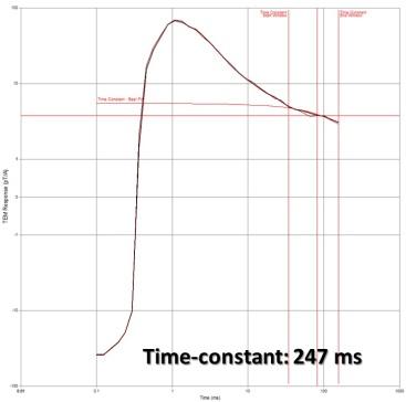 moran-dhtem-decay-curve