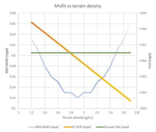 Misfit vs density